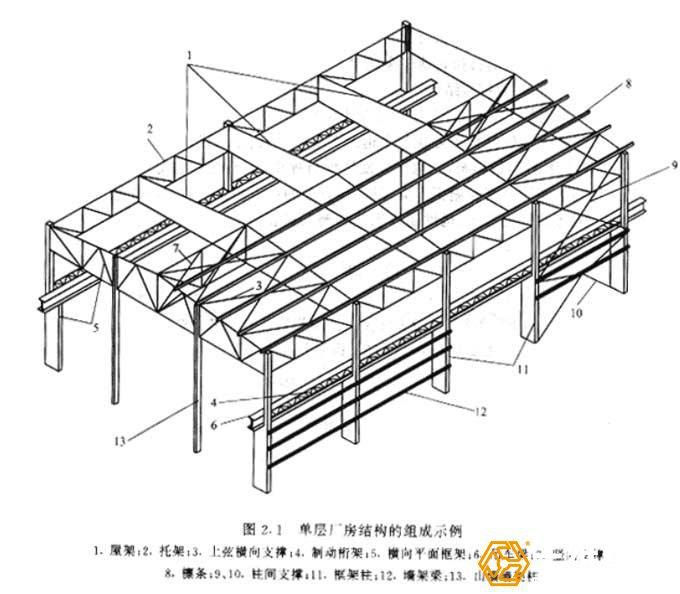 钢结构厂房组成